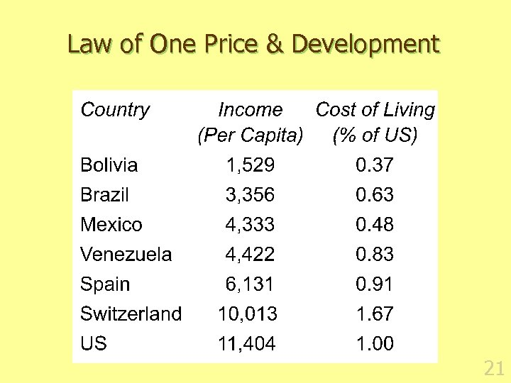 Law of One Price & Development 21