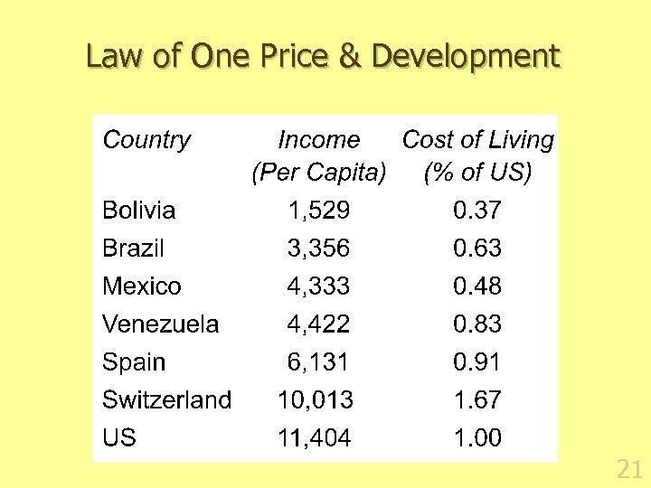 Law of One Price & Development 21