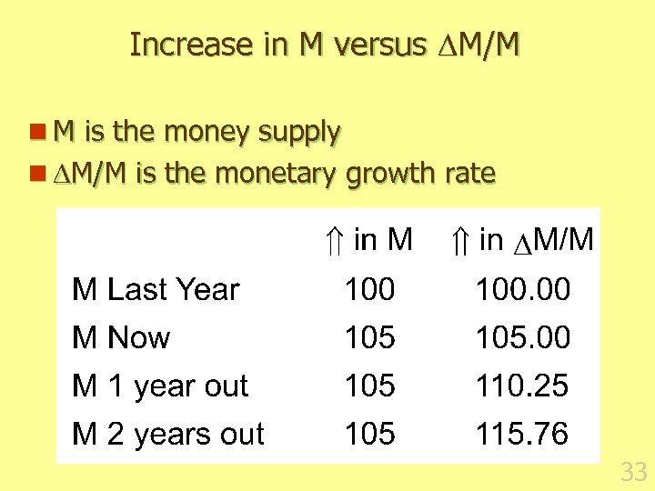 Increase in M versus M/M n M is the money supply n M/M is