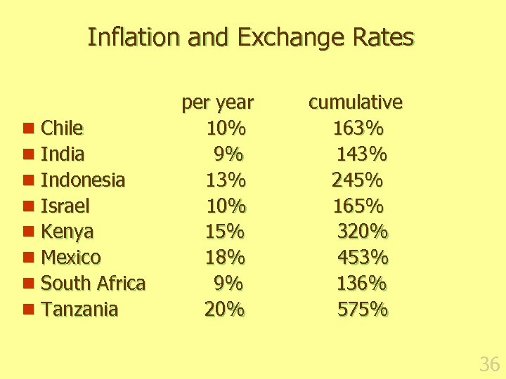 Inflation and Exchange Rates n Chile n India n Indonesia n Israel n Kenya