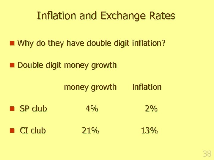 Inflation and Exchange Rates n Why do they have double digit inflation? n Double