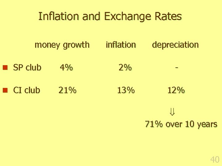 Inflation and Exchange Rates money growth inflation depreciation n SP club 4% 2% -