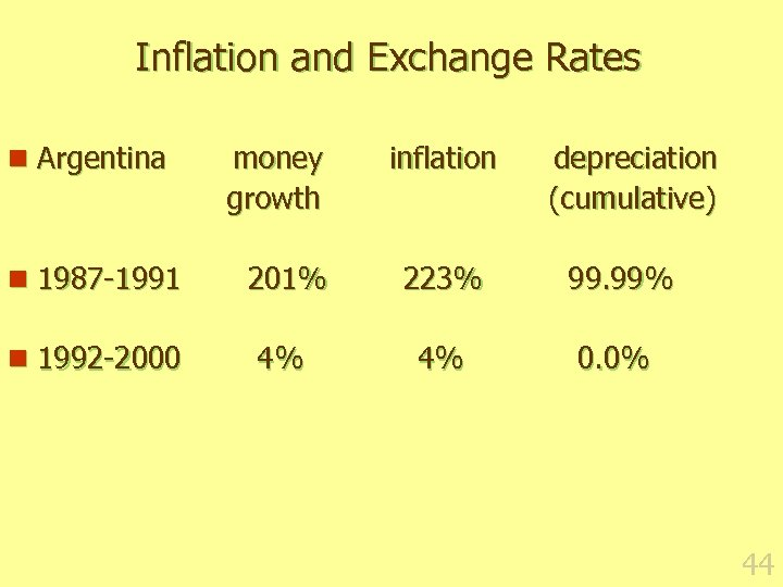 Inflation and Exchange Rates n Argentina money growth inflation depreciation (cumulative) n 1987 -1991