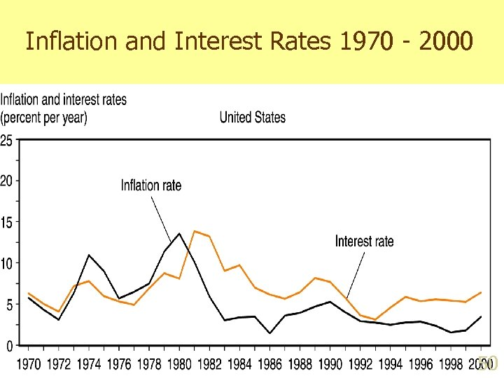 Inflation and Interest Rates 1970 - 2000 50