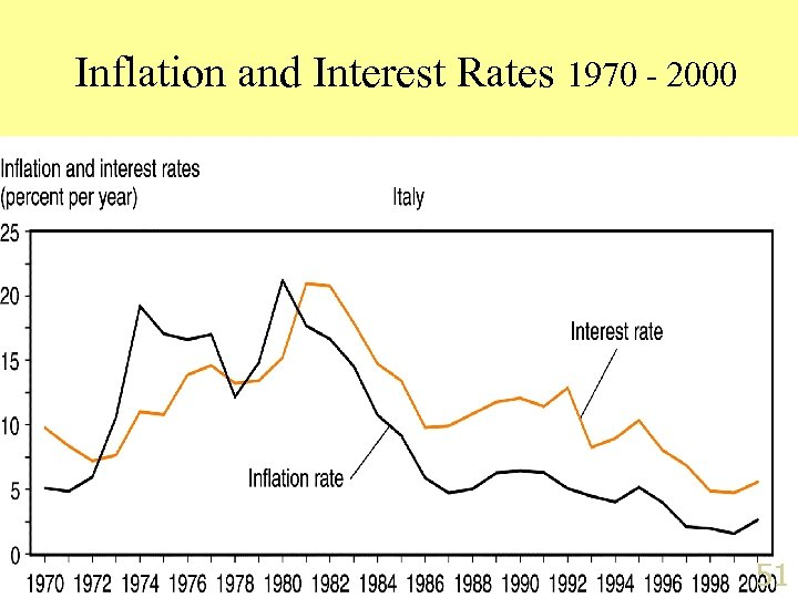Inflation and Interest Rates 1970 - 2000 51