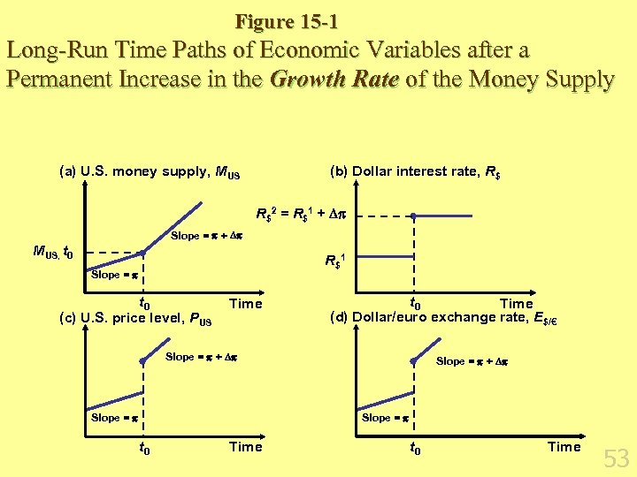 Figure 15 -1 Long-Run Time Paths of Economic Variables after a Permanent Increase in