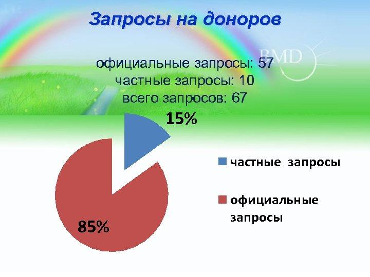 Запросы на доноров официальные запросы: 57 частные запросы: 10 всего запросов: 67 15% частные
