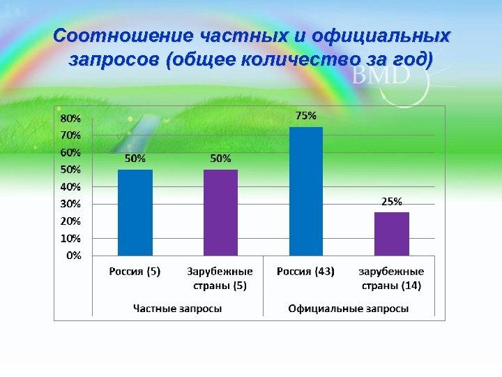 Соотношение частных и официальных запросов (общее количество за год)