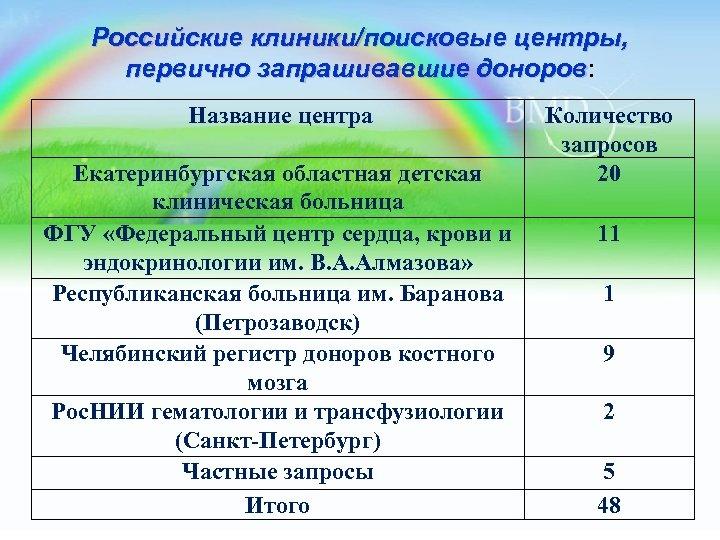 Российские клиники/поисковые центры, первично запрашивавшие доноров: первично запрашивавшие доноров Название центра Екатеринбургская областная детская