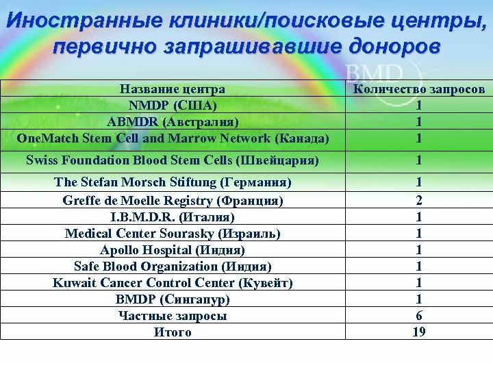 Иностранные клиники/поисковые центры, первично запрашивавшие доноров Название центра NMDP (США) ABMDR (Австралия) One. Match