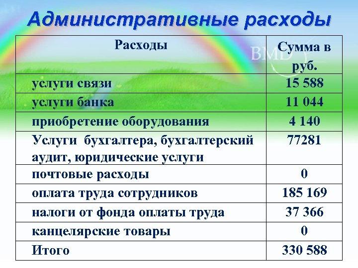 Административные расходы Расходы Сумма в руб. услуги связи 15 588 услуги банка 11 044