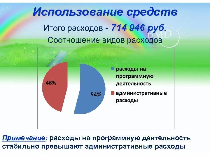 Использование средств Итого расходов - 714 946 руб. Соотношение видов расходов Примечание: расходы на