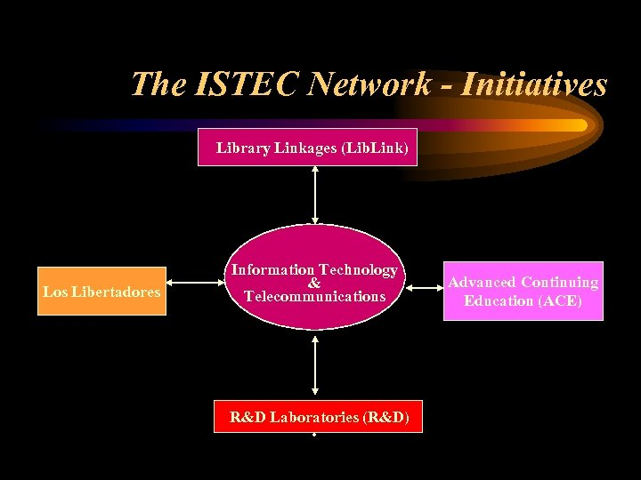 The ISTEC Network - Initiatives Library Linkages (Lib. Link) Los Libertadores Information Technology &