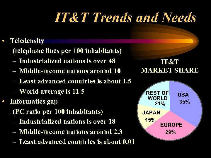 IT&T Trends and Needs • Teledensity (telephone lines per 100 inhabitants) – Industrialized nations