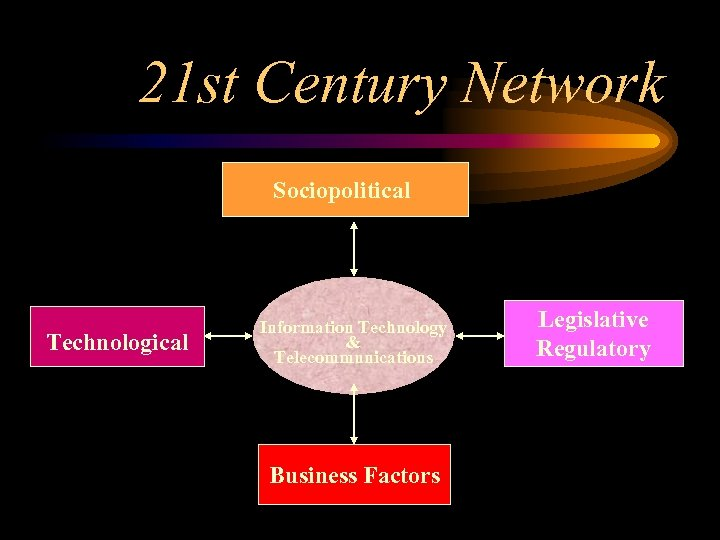 21 st Century Network Sociopolitical Technological Information Technology & Telecommunications Business Factors Legislative Regulatory