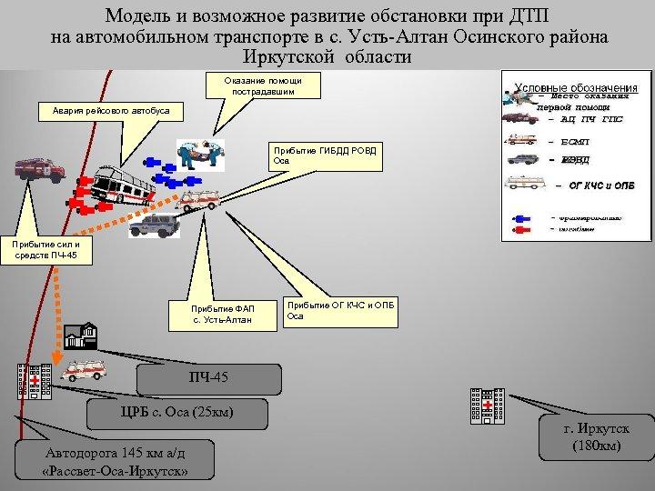 Модель и возможное развитие обстановки при ДТП на автомобильном транспорте в с. Усть-Алтан Осинского