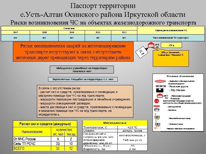 Паспорт территории с. Усть-Алтан Осинского района Иркутской области Риски возникновения ЧС на автомобильном транспорте
