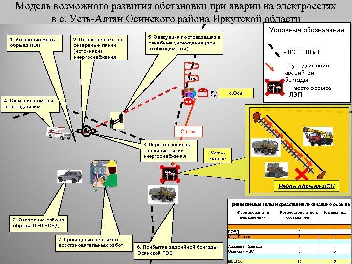 Модель возможного развития обстановки при аварии на электросетях в с. Усть-Алтан Осинского района Иркутской