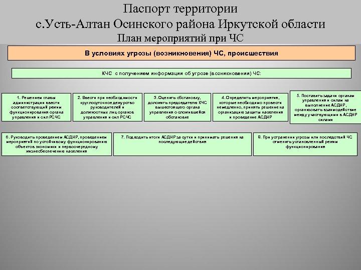 Паспорт территории с. Усть-Алтан Осинского района Иркутской области План действий при ЧС План мероприятий