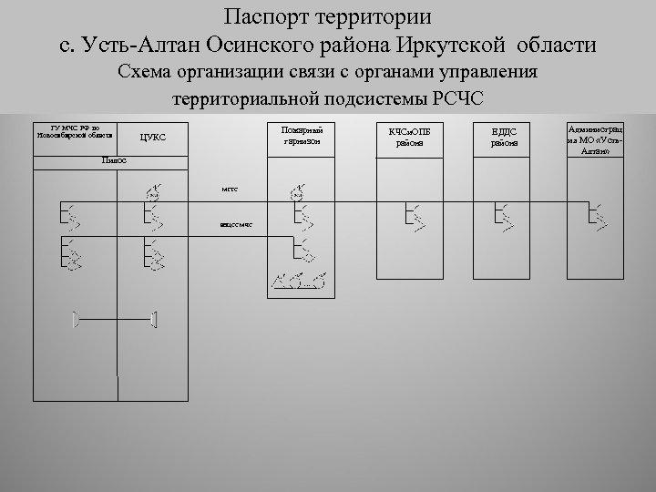 Паспорт территории с. Усть-Алтан Осинского района Иркутской области Схема организации связи с органами управления