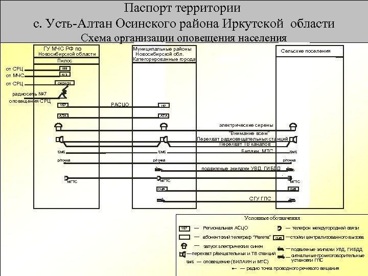 Паспорт территории с. Усть-Алтан Осинского района Иркутской области Схема организации оповещения населения ГУ МЧС