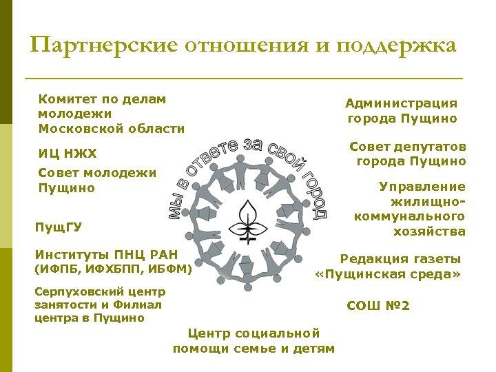 Партнерские отношения и поддержка Комитет по делам молодежи Московской области Администрация города Пущино Совет