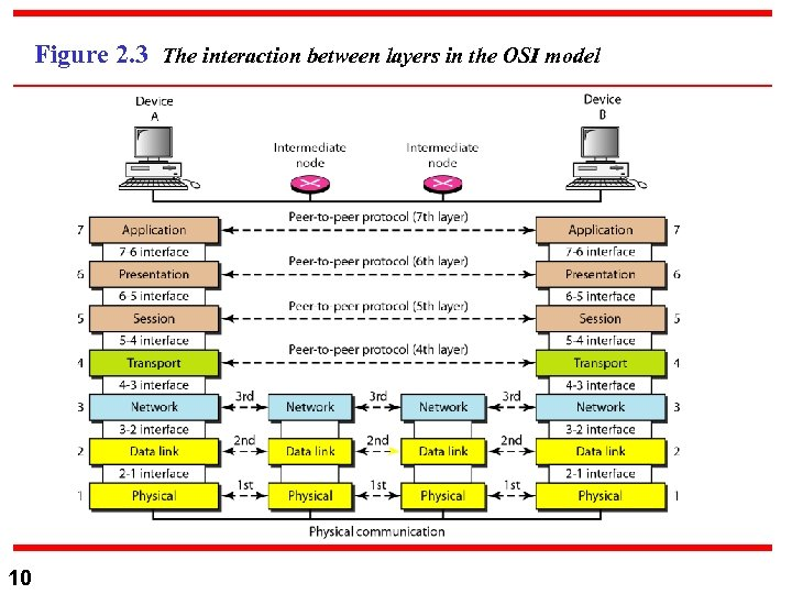 Figure 2. 3 The interaction between layers in the OSI model 10