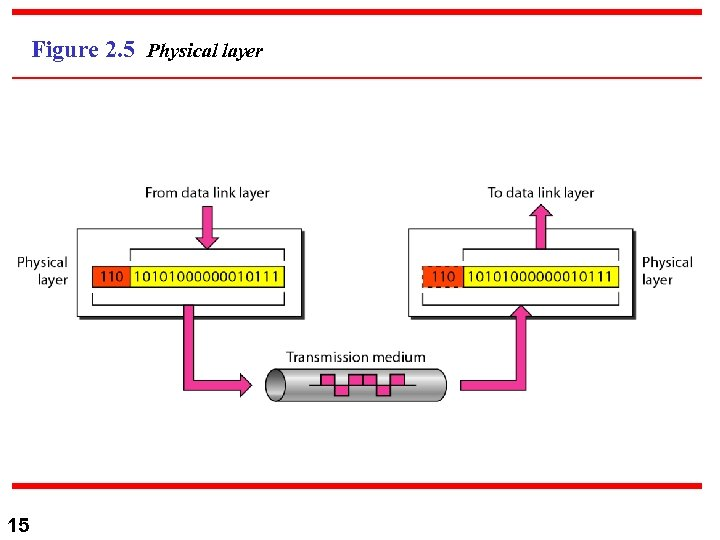 Figure 2. 5 Physical layer 15
