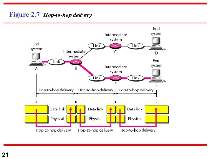Figure 2. 7 Hop-to-hop delivery 21