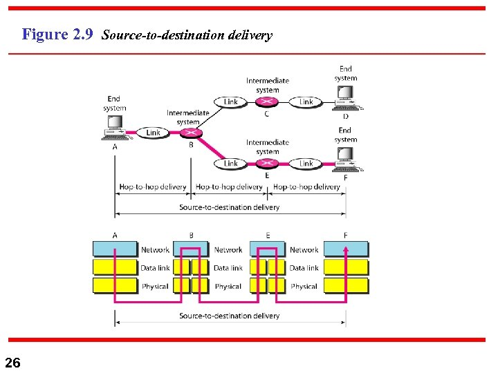 Figure 2. 9 Source-to-destination delivery 26