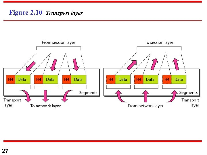 Figure 2. 10 Transport layer 27