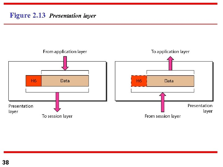 Figure 2. 13 Presentation layer 38