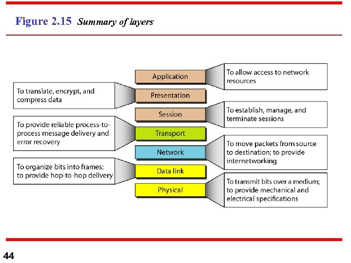 Figure 2. 15 Summary of layers 44