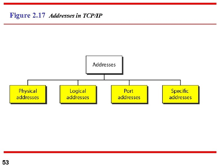 Figure 2. 17 Addresses in TCP/IP 53