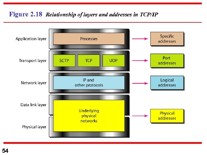 Figure 2. 18 Relationship of layers and addresses in TCP/IP 54