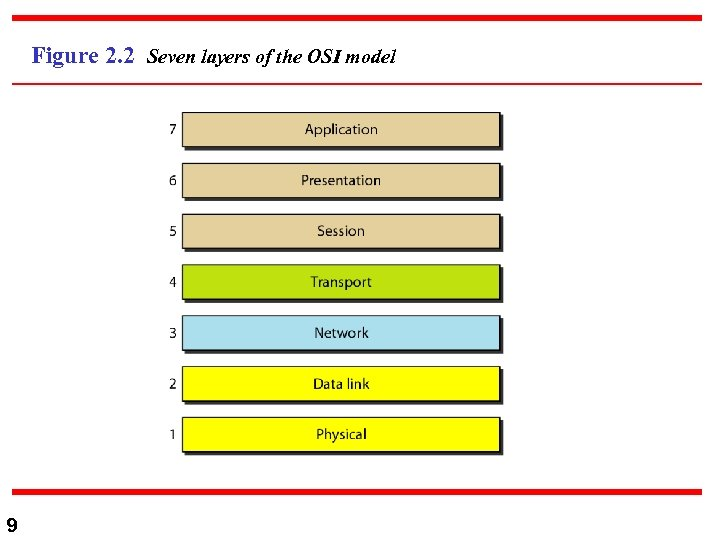 Figure 2. 2 Seven layers of the OSI model 9
