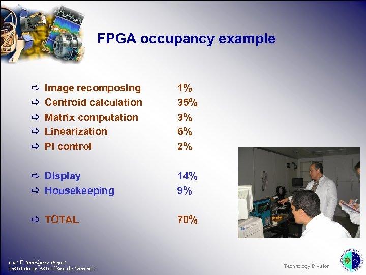 FPGA occupancy example ð ð ð Image recomposing Centroid calculation Matrix computation Linearization PI