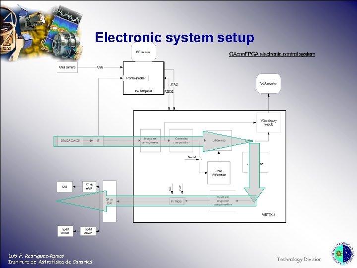 Electronic system setup Luis F. Rodríguez-Ramos Instituto de Astrofísica de Canarias Technology Division