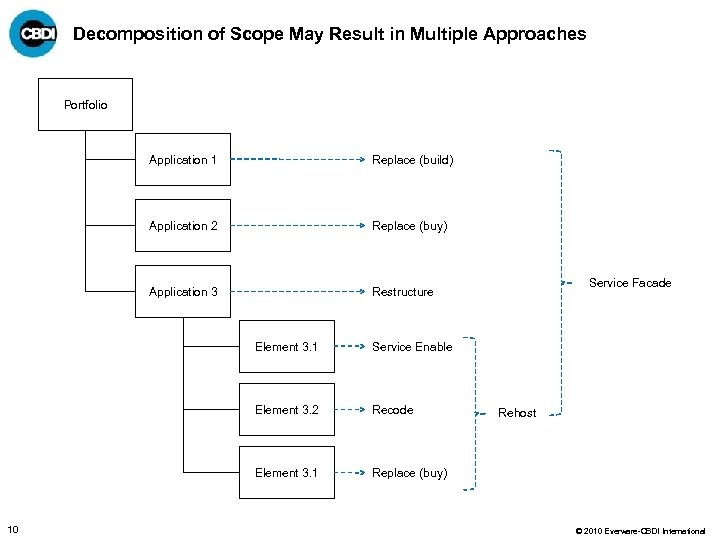 Decomposition of Scope May Result in Multiple Approaches Portfolio Application 1 Replace (build) Application