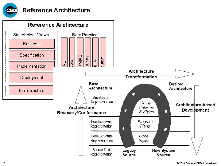 Reference Architecture Stakeholder Views Best Practice Business Standards Patterns Techniques Models Deployment Policy Implementation