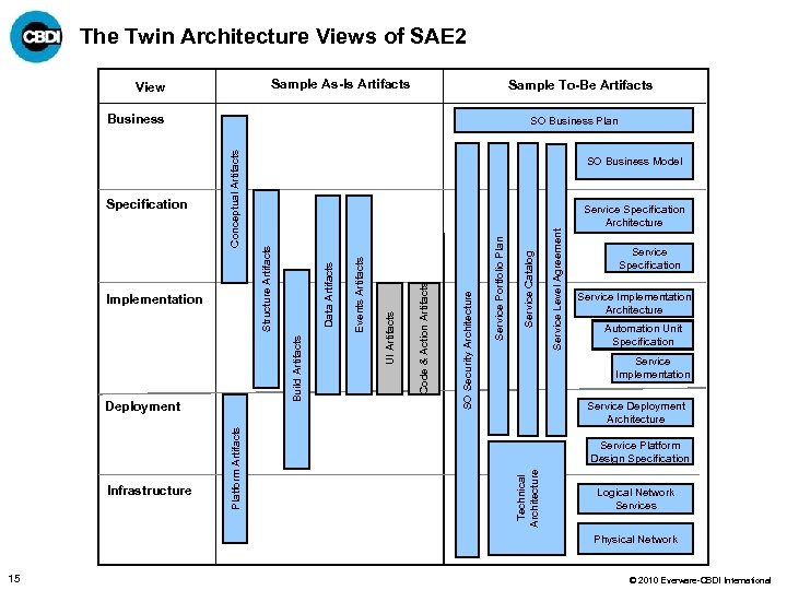The Twin Architecture Views of SAE 2 Sample As-Is Artifacts View Sample To-Be Artifacts