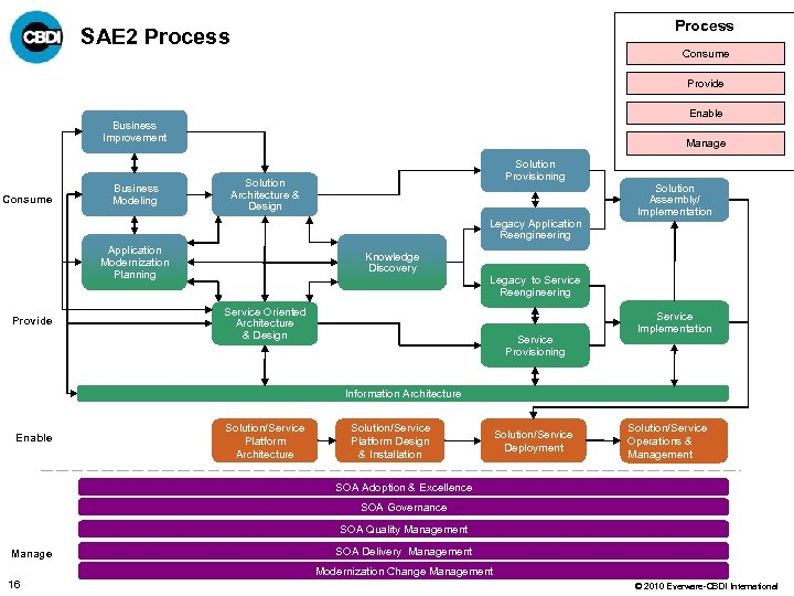 Process SAE 2 Process Consume Provide Enable Business Improvement Consume Business Modeling Manage Solution