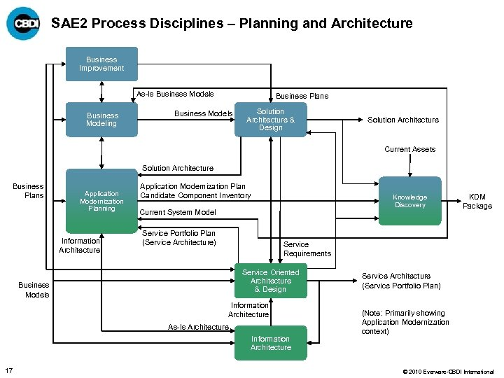 SAE 2 Process Disciplines – Planning and Architecture Business Improvement As-Is Business Modeling Business