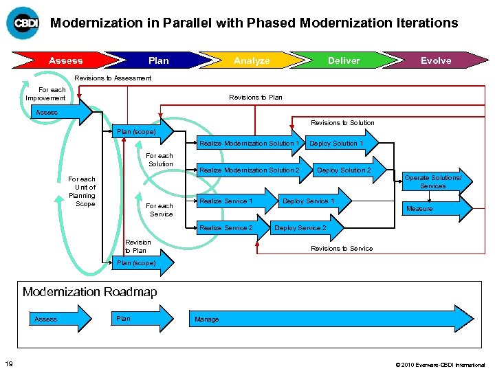 Modernization in Parallel with Phased Modernization Iterations Plan Assess Analyze Deliver Evolve Revisions to