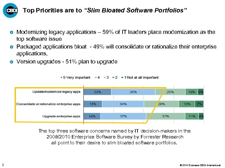 "Top Priorities are to ""Slim Bloated Software Portfolios"" £ £ £ Modernizing legacy applications"