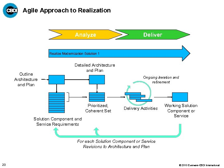 Agile Approach to Realization Analyze Deliver Realize Modernization Solution 1 Outline Architecture and Plan