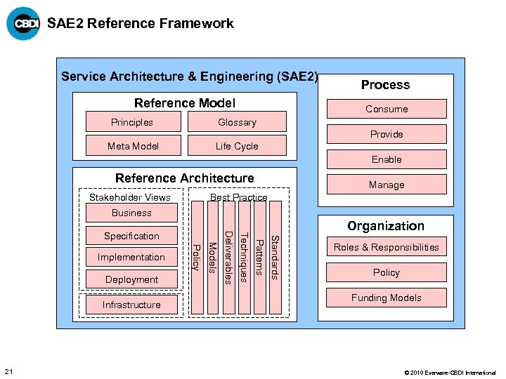 SAE 2 Reference Framework Service Architecture & Engineering (SAE 2) Reference Model Principles Process