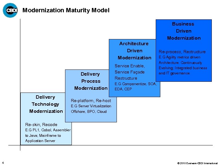 Modernization Maturity Model Architecture Driven Modernization Delivery Process Modernization Delivery Technology Modernization Service Enable,