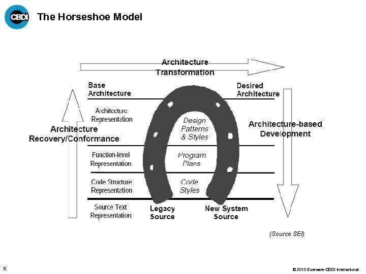 The Horseshoe Model (Source SEI) 6 © 2010 Everware-CBDI International
