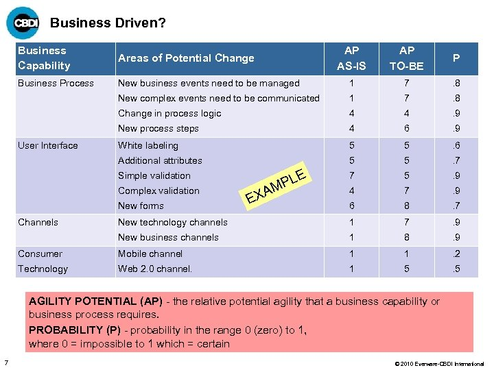 Business Driven? AP AS-IS AP TO-BE P New business events need to be managed